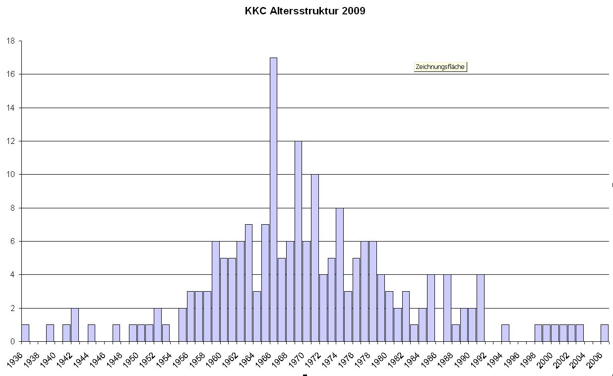 Altersstruktur KKC 2009